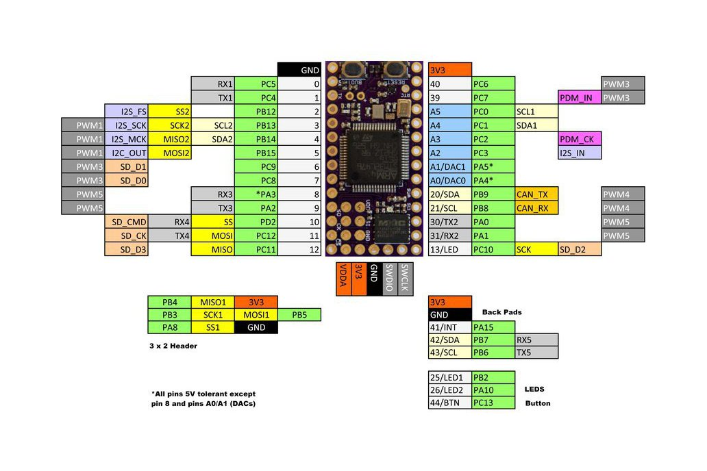 Dragonfly STM32L476/96 Development Board 3
