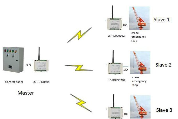 2km wireless crane control wireless ON-OFF monitor