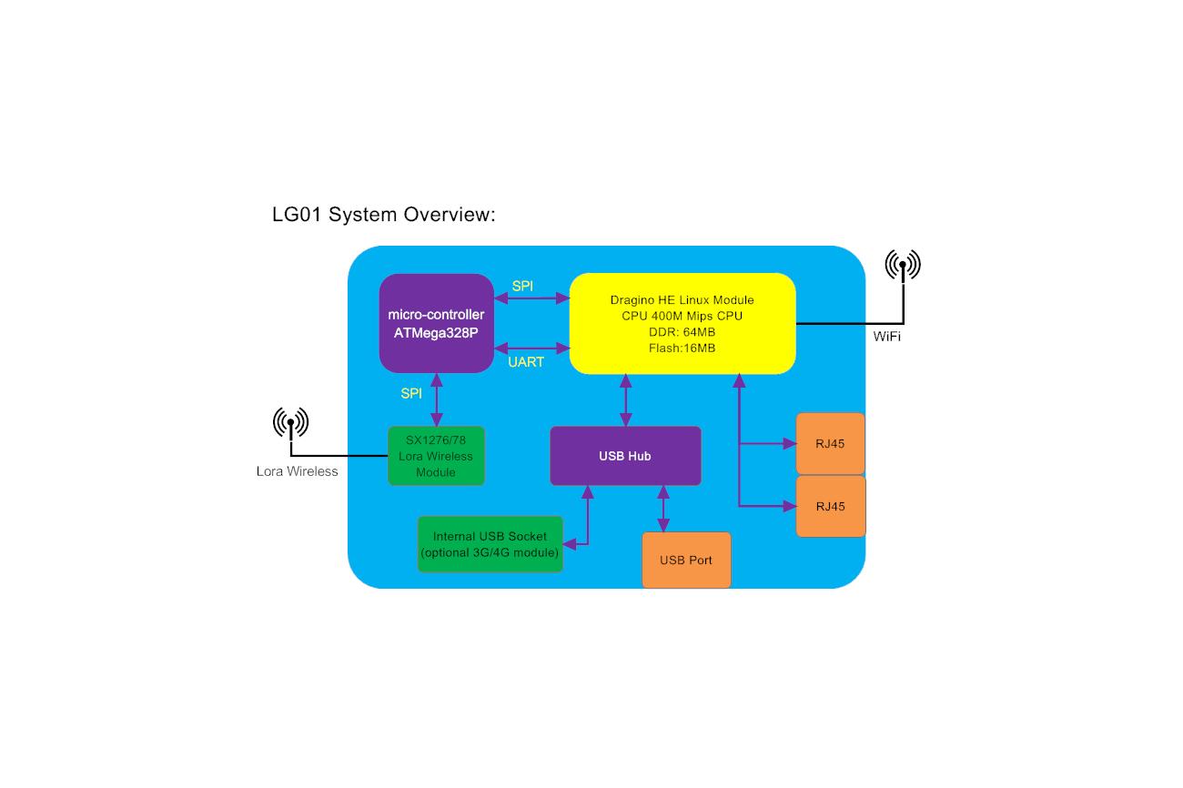 LG01 LoRa OpenWrt IoT Gateway