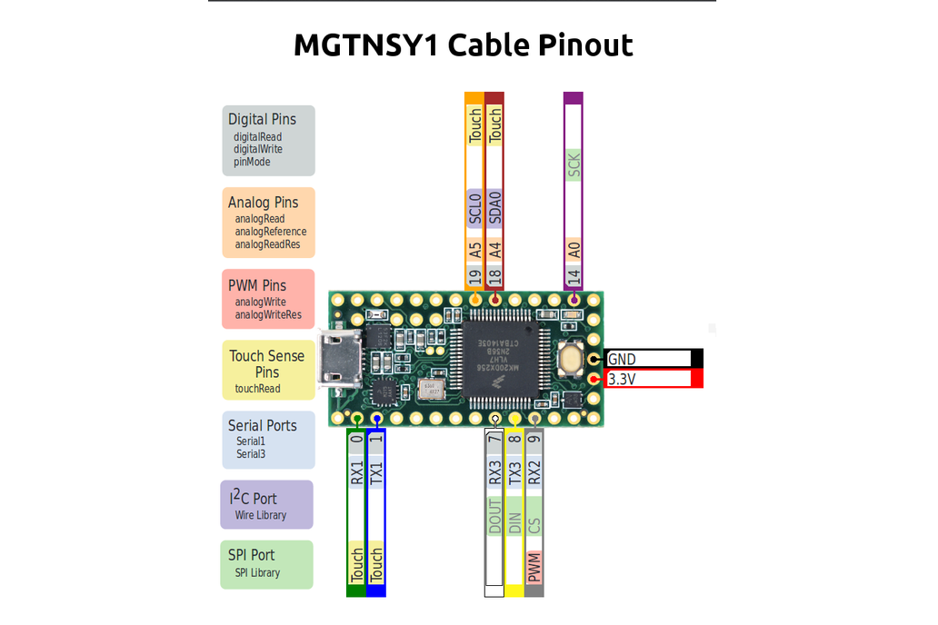 MGTNSY1 - USB to (I2C/SPI/UART/GPIO/PWM/ADC) Cable 5