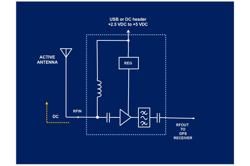 Filtered GPS L1 LNA w/ Input Bias Tee 20dB Gain 2