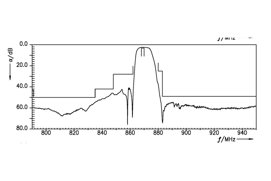 869 MHz Filter; 4 MHz bandwidth 4