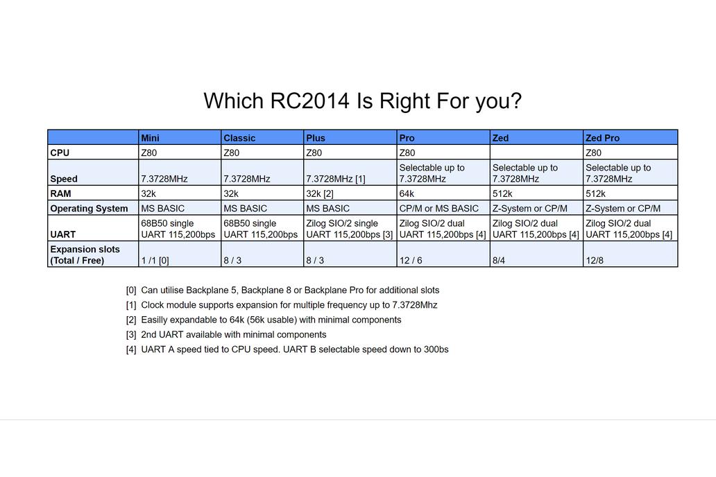 RC2014 Mini - Single Board Z80 Computer Kit 14