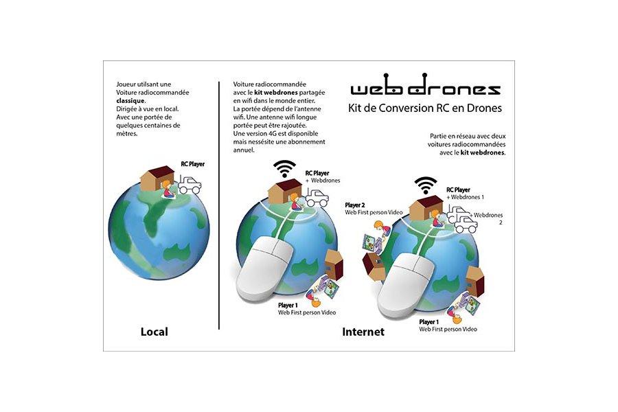 Webdrones Kit