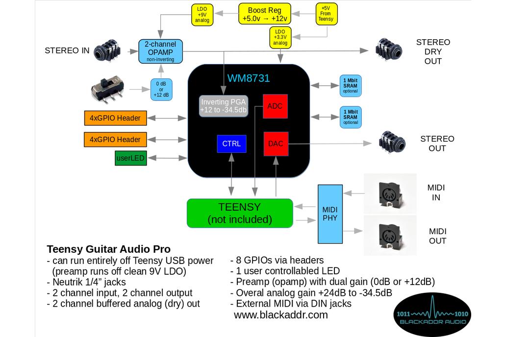 Arduino Teensy Guitar Audio Shield 4